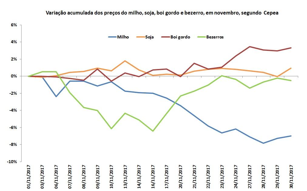 variação de preços do boi gordo
