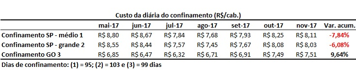 custos do confinamento