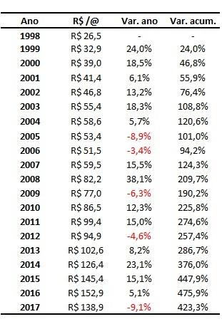 variação anual dos preços do boi