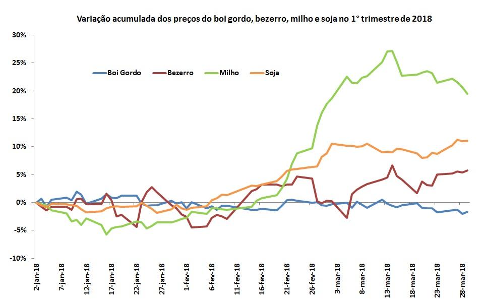 preços das commodities agrícolas