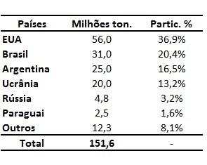 maiores exportadores mundiais de milho