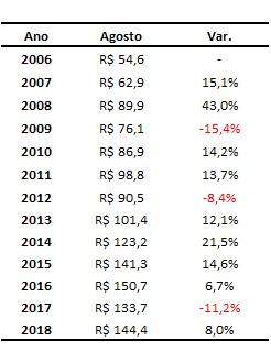 preços do boi gordo em agosto