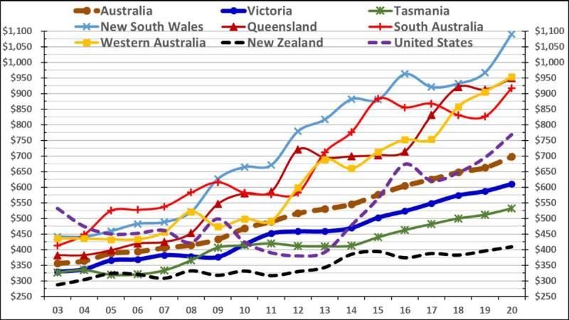 Figure 1: Labour cost per cow 2003-2020 (AUD). Source: Dairy Farm Monitor Project, QDAS, DairyBase (NZ), Red Sky, Genske Mulder