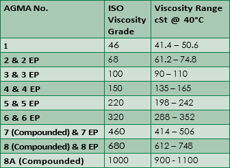 Following are the agma lubricant numbers corresponding iso grade and viscosity ranges also sae grades rh farmoyl