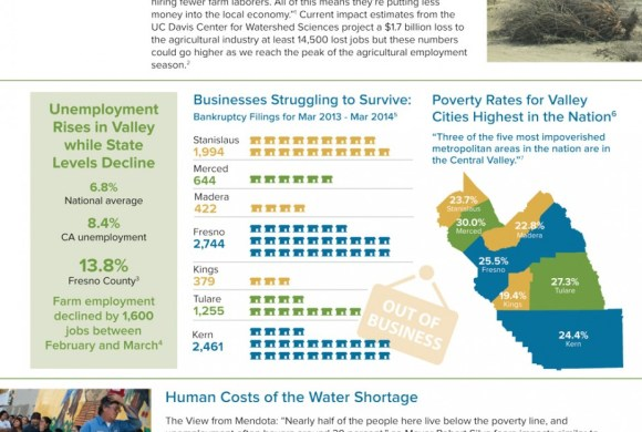 May 22, 2014 Drought Fact Sheet