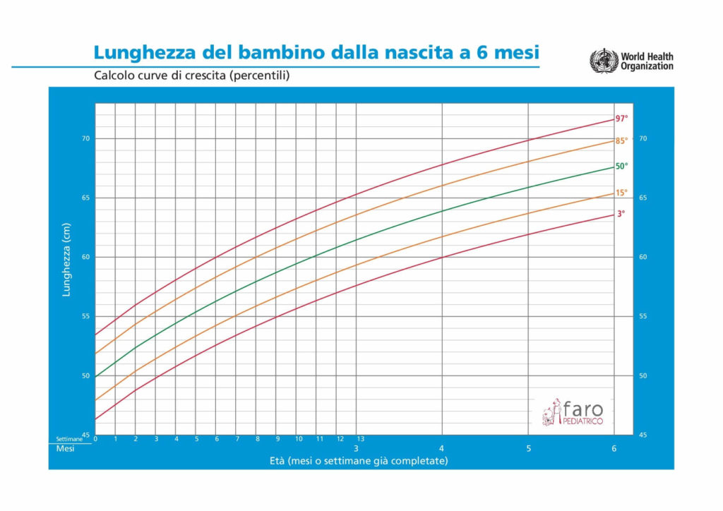percentuale di perdita di peso nel neonato