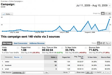 Campaign_ - Google Analytics