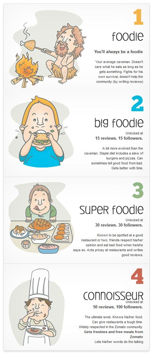Zomato Dubai Abu Dhabi UAE Foodie Leaderboard