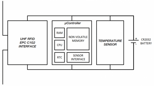 BLE-LED Bluetooth LED tag to help with visual