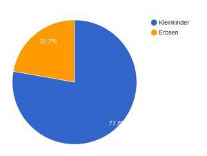 Ergebnis der Umfrage Bairisch für Fortgeschrittene November 2016