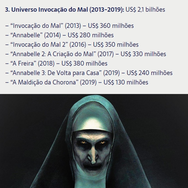 Valores que os filmes do Universo Invocação do Mal ganharam.