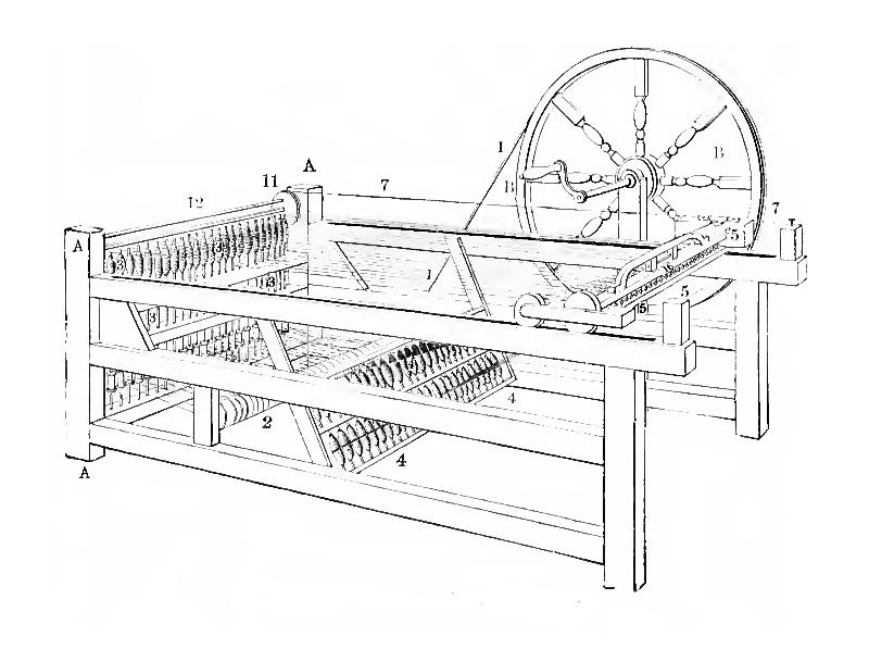 Ilustração de uma máquina de fiação de algodão, publicada em 1884.
