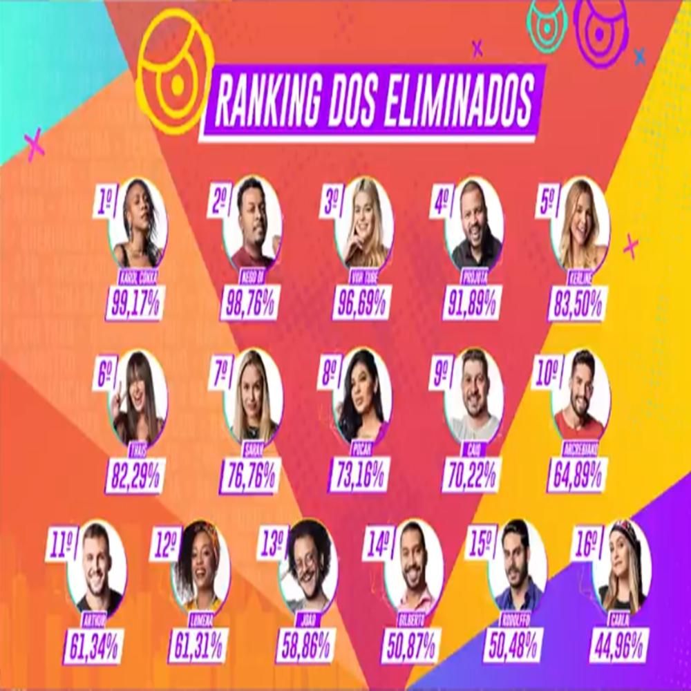 Ranking dos eliminados do BBB 21.