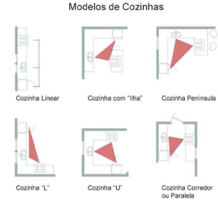 Desenhos de projetos.