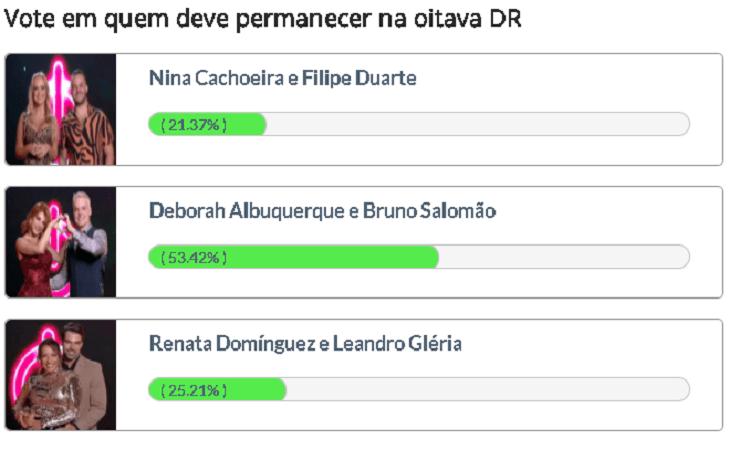 Enquete Fashion Bubbles aponta Deborah e Bruno como favoritos na oitava DR do Power Couple