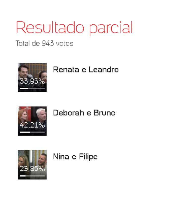 Enquete UOL mostra Deborah e Bruno como casal favorito na oitava DR do Power Couple