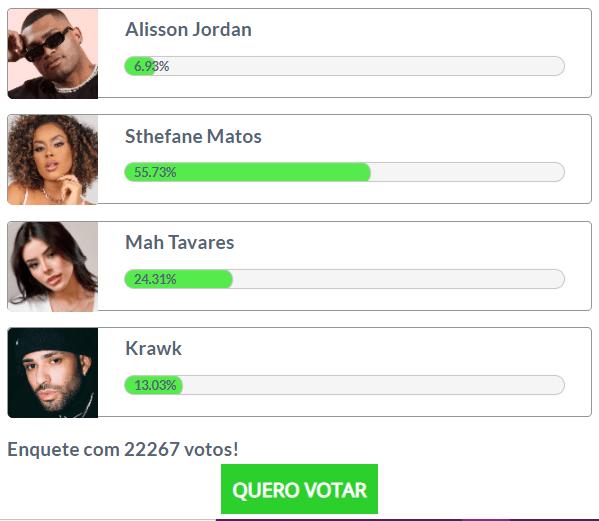 Alisson Jordan é o menos votado na enquete