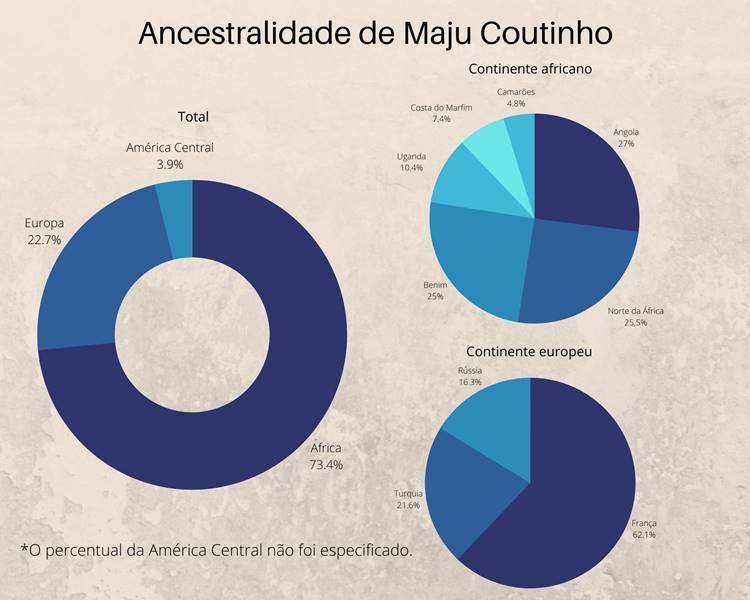 Foto com gráficos demonstrando a ancestralidade da jornalista.