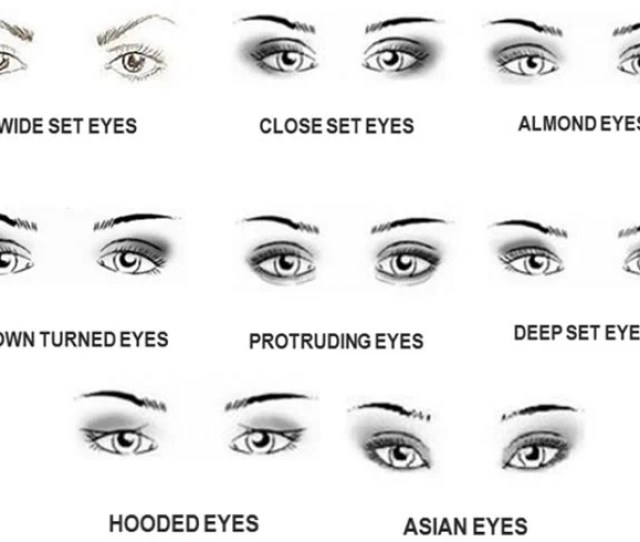 Mini Guide On Eyeliner For Different Eye Shapes Explained In  Ways