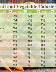 Featuredimage fashionlady calorie chart for indian foods also food vegetable and fruits rh