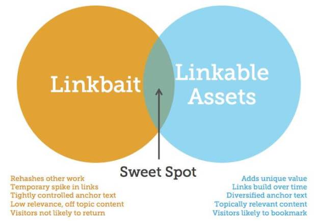 How To Build Linkable Assets Ideas Without Content Commitment how to build linkable assets ideas without content commitment How To Build Linkable Assets Ideas Without Content Commitment seo kitchener linkable content