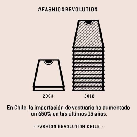 La importación de vestuario y calzado en Chile en los últimos alcanza el 650% en los últimos quince años.