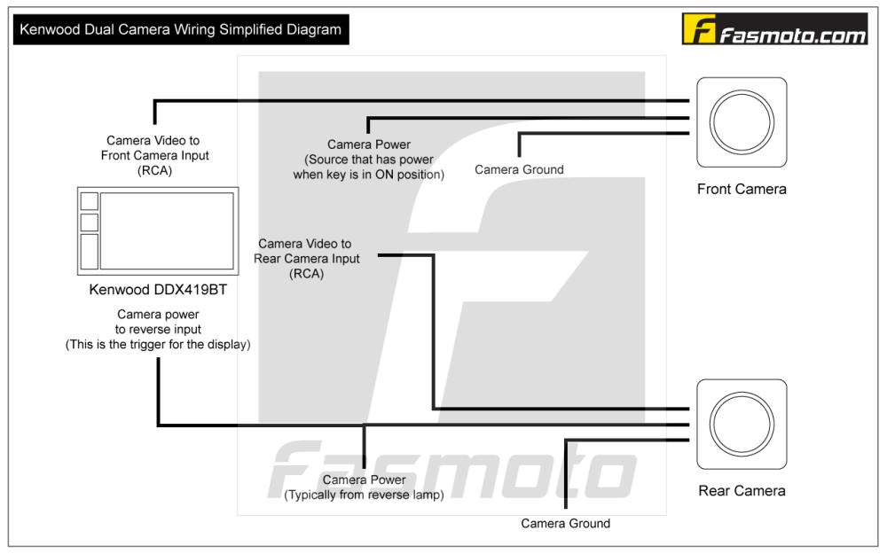 medium resolution of kenwood dual cam simplified wiring diagram