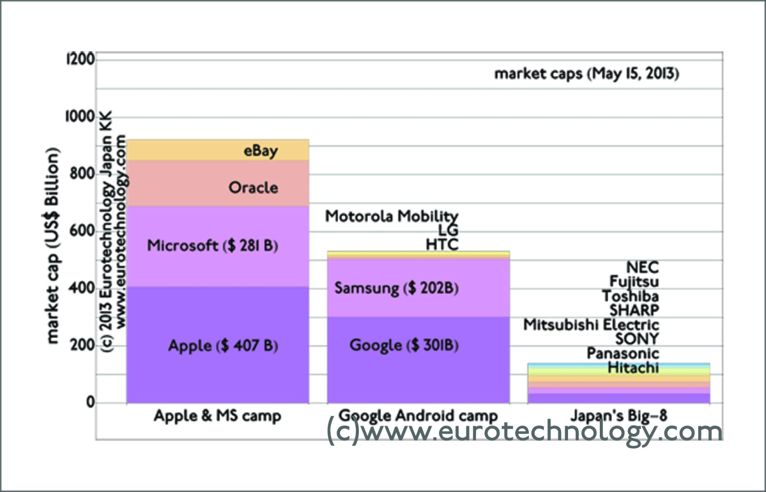 Japan's electronics conglomerates: Whats the difference between Apple/IBM vs Sony/Panasonic/NEC?