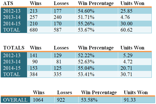 3 Year Results NBA Betting System