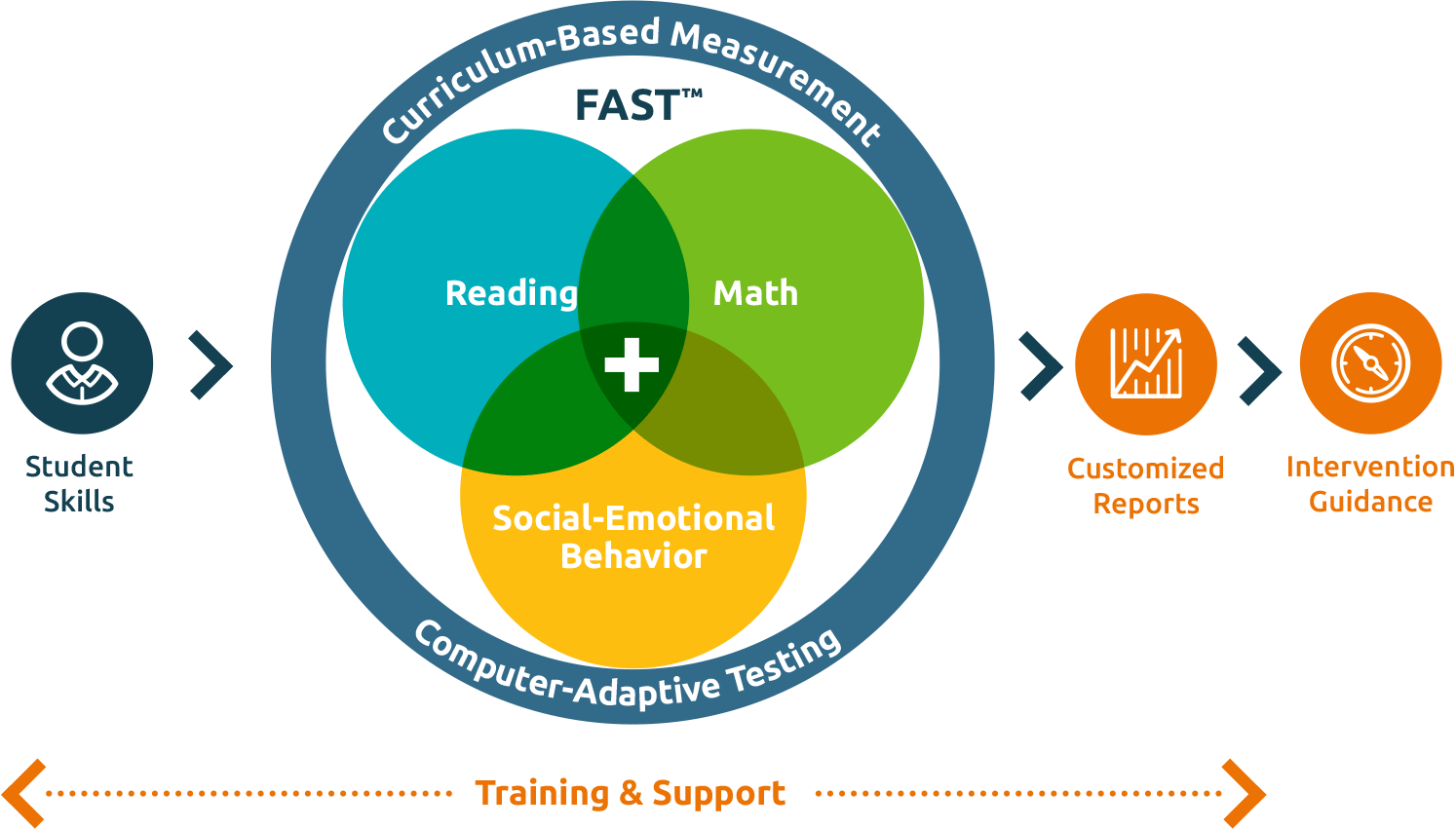 The FAST Approach - FastBridge Learning's Formative Assessments