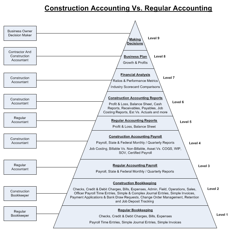Construction accounting vs regular at fast easy also frequently asked questions rh fasteasyaccounting