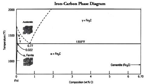 4140 steel phase diagram hvac wiring diagrams troubleshooting heat treatment fastenal iron carbon