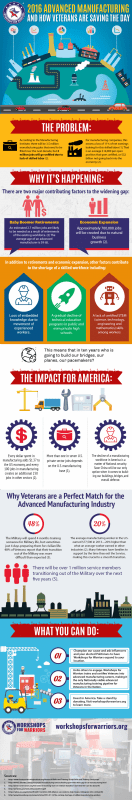 The Advanced Manufacturing Landscape: How Veterans are Saving the Day