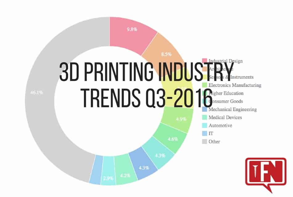 3D Printing Industry Trends Q3-2016