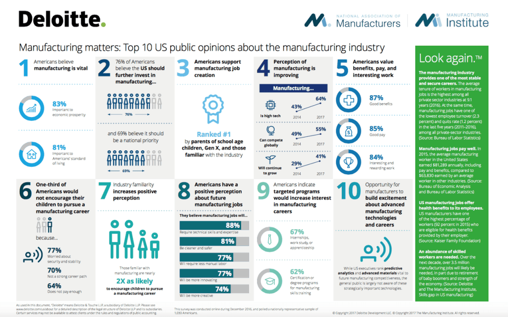 Manufacturing matters: Top 10 US public opinions about the manufacturing industry