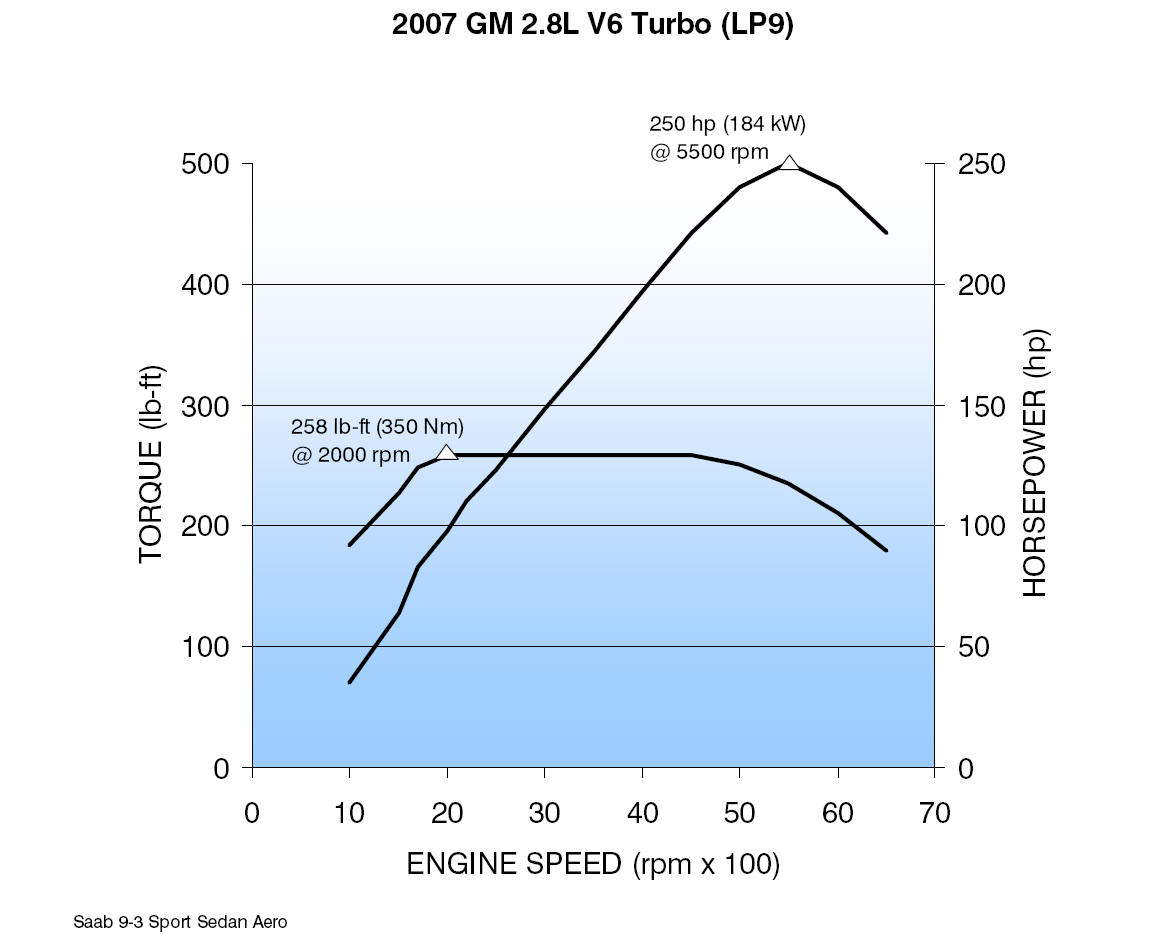 hight resolution of 2007 gm 2 rh fastfieros com 2003 saab v6 engine saab 2 8 v6 turbo