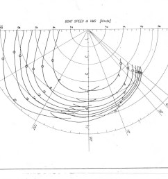 polar diagram [ 1717 x 1208 Pixel ]