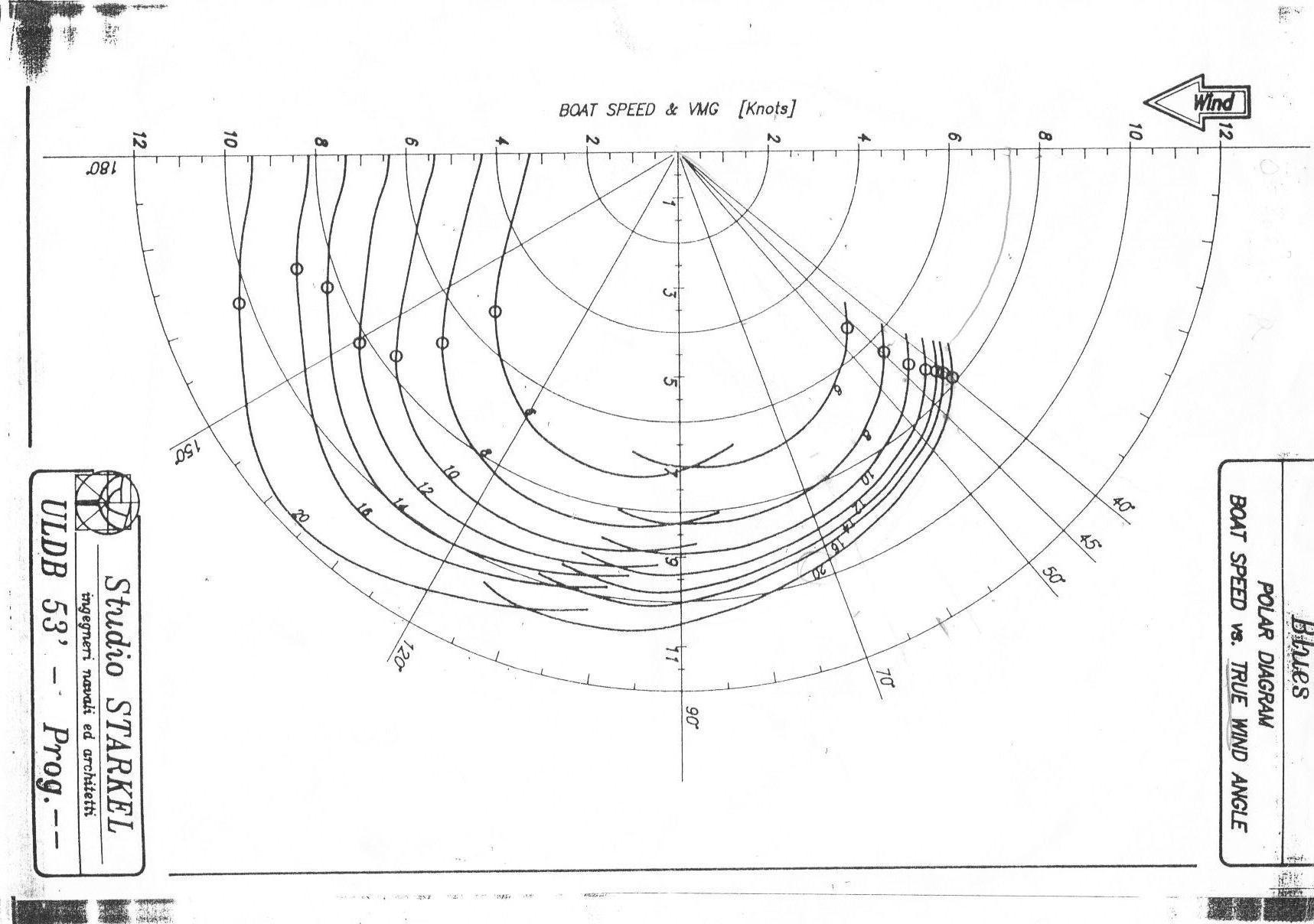 hight resolution of polar diagram