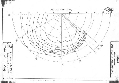 small resolution of polar diagram
