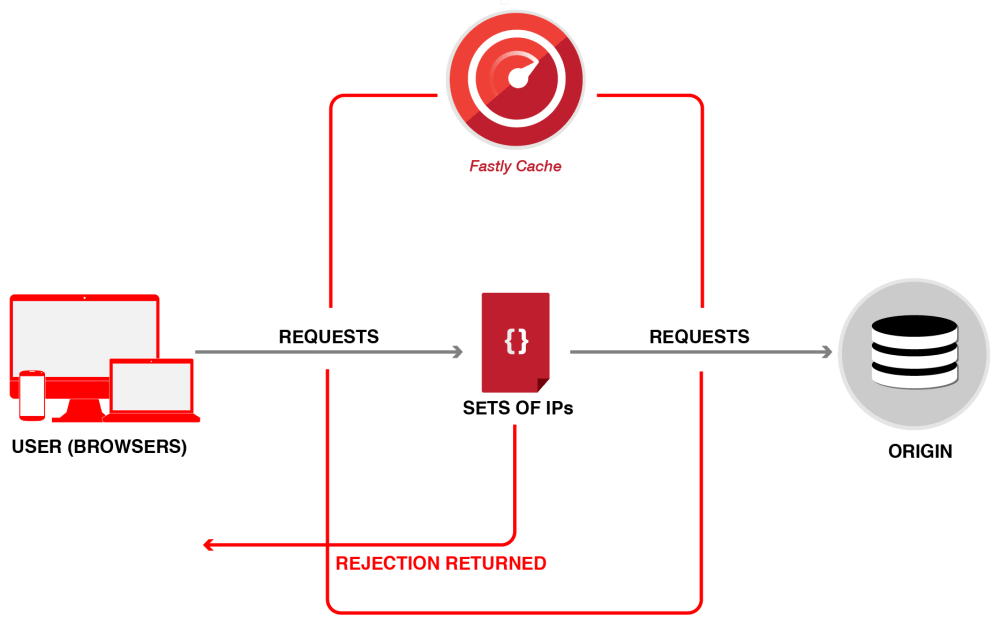 medium resolution of restricting access diagram 2 03