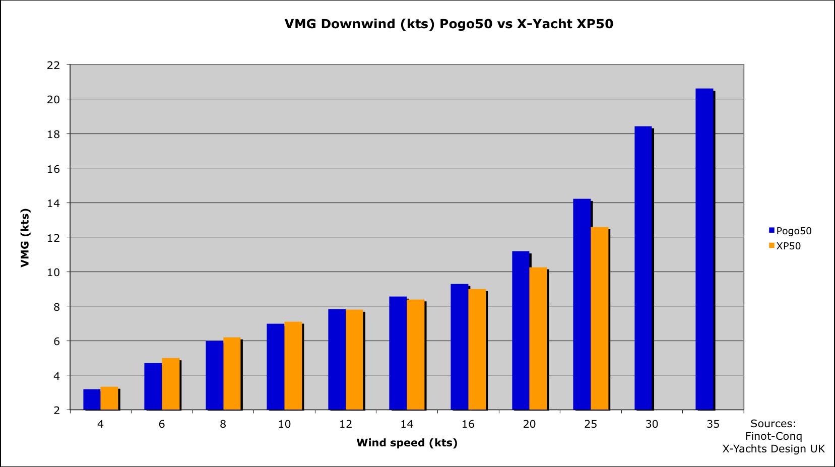 hight resolution of vmg downwind pogo50 vs x yacht xp50