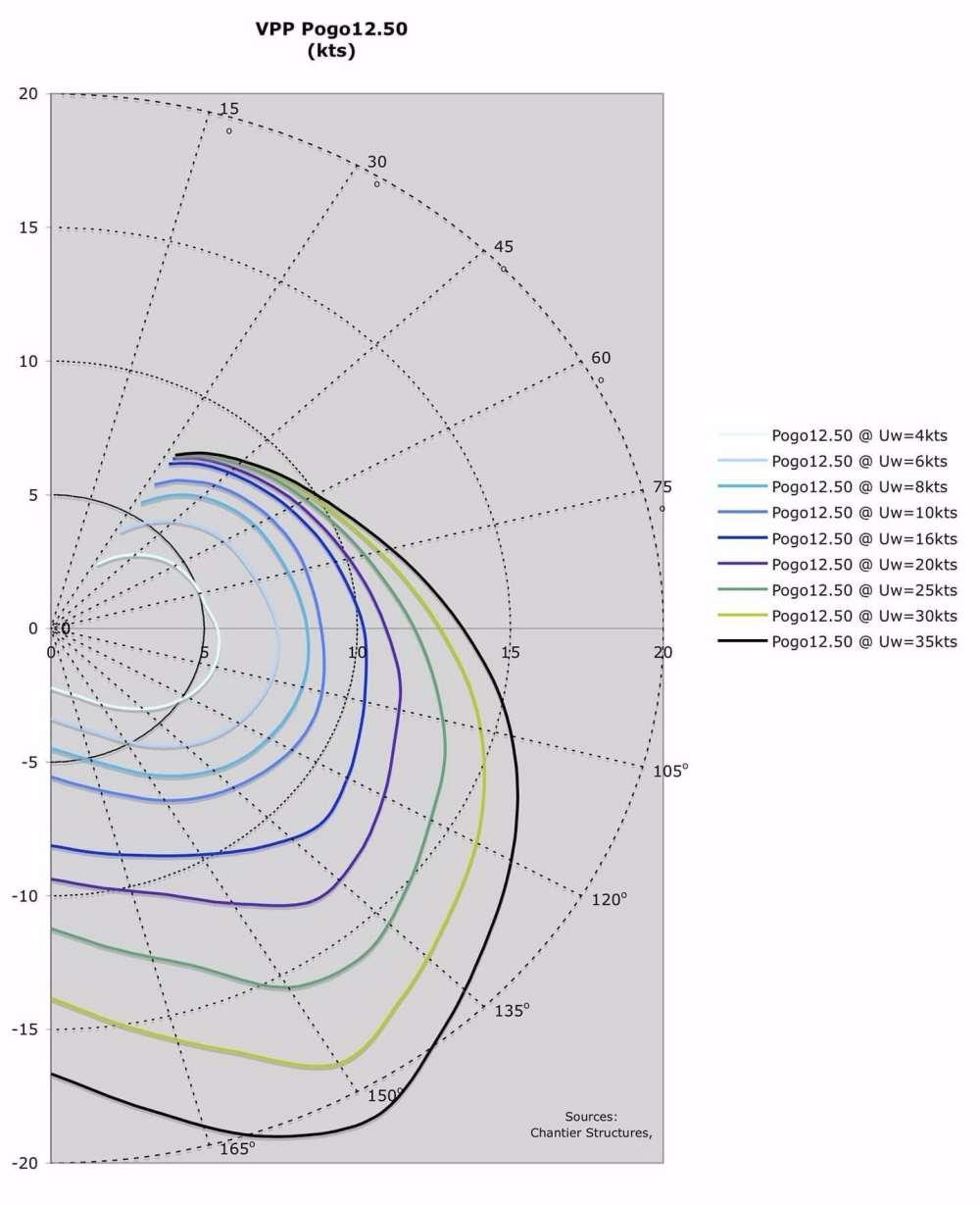 medium resolution of vpp pogo12 50