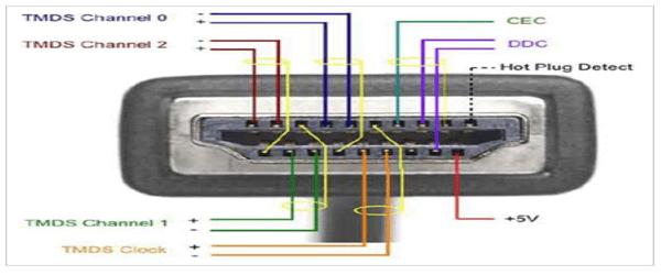 hdmi pin wire diagram