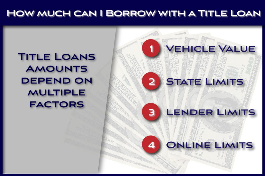 How much you can borrow