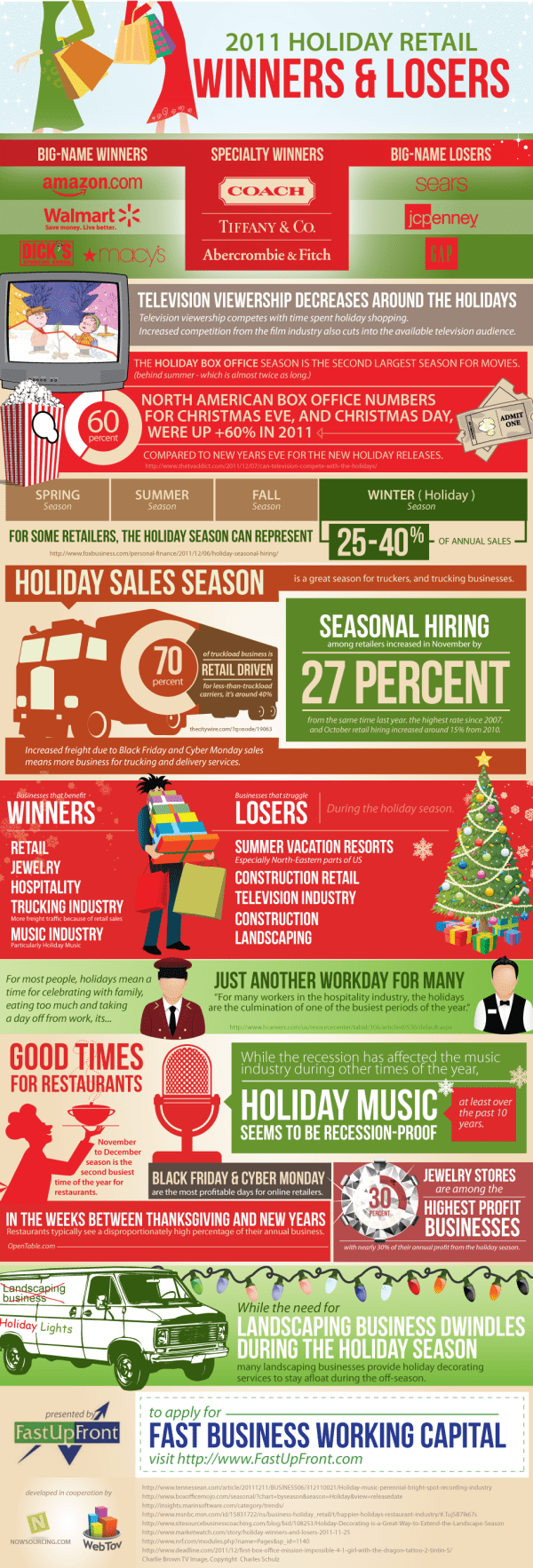 Retail Holiday Winners & Losers [ infographic ]