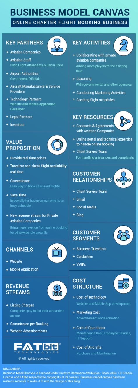Business Model Canvas- Private Jet booking portal