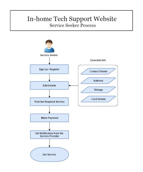 Service Seeker Process