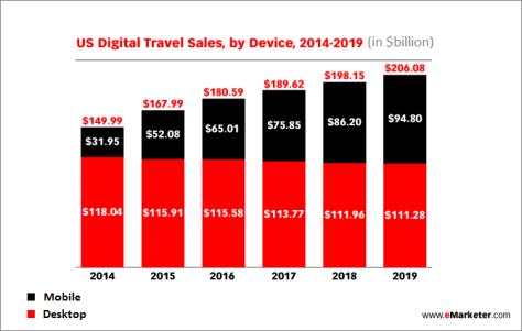 US Digital Travel Sales