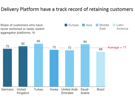 Delivery platform have a track record