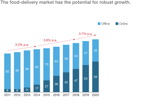 Food delivery market has potential for growth